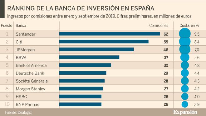 bancos de inversión ránking españa