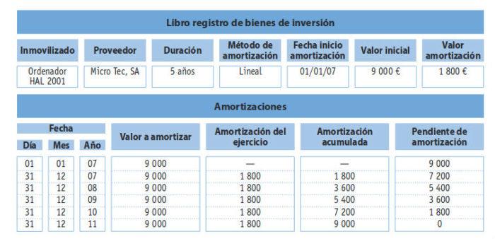 bienes de inversión libro registro