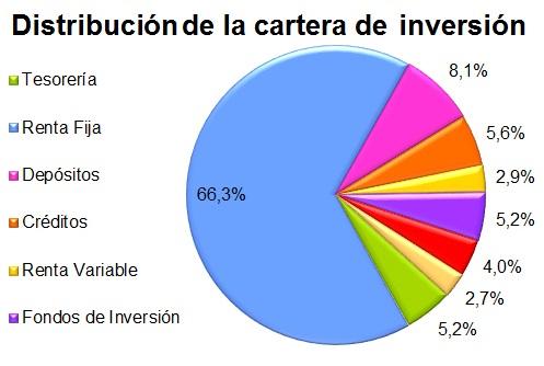 cartera de inversión distribución
