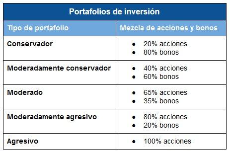 cartera de inversión acciones