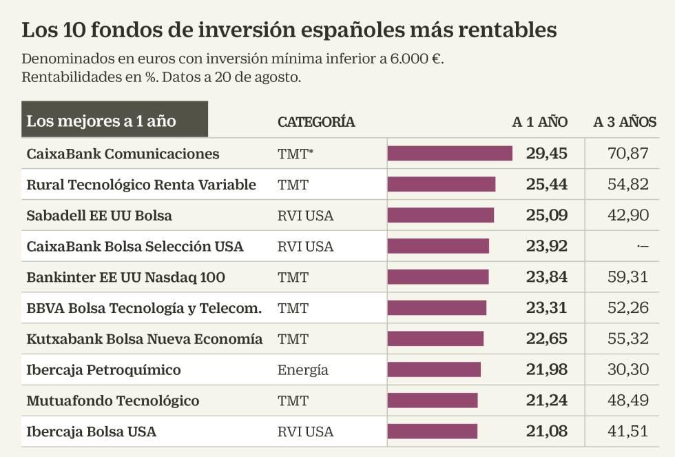fondos de inversión los 10 más rentables españa