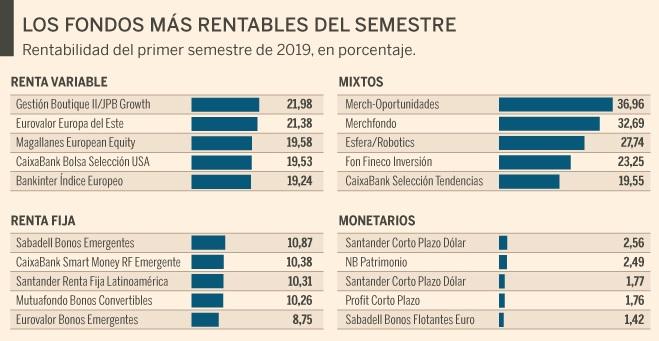 fondos de inversión más rentables 2019 primer semestre
