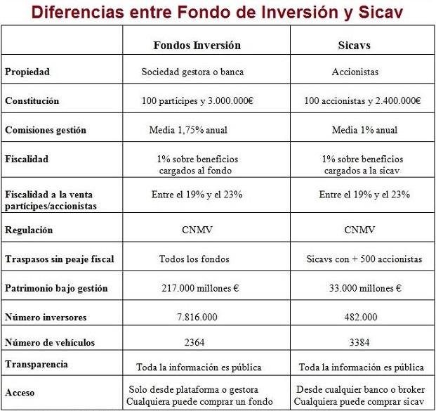 diferencias sicav y fondos de inversión