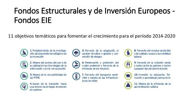 fondos estructurales y de inversión europeos fondos eie