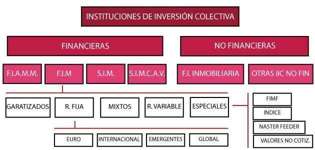 instituciones de inversión colectiva esquema