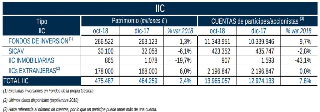 instituciones de inversión colectiva iic