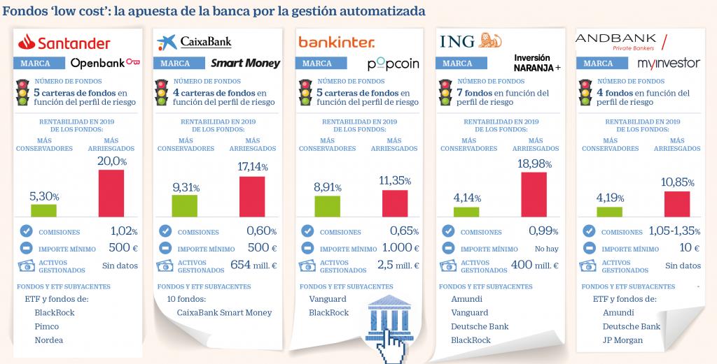 inversión caixabank fondos low cost