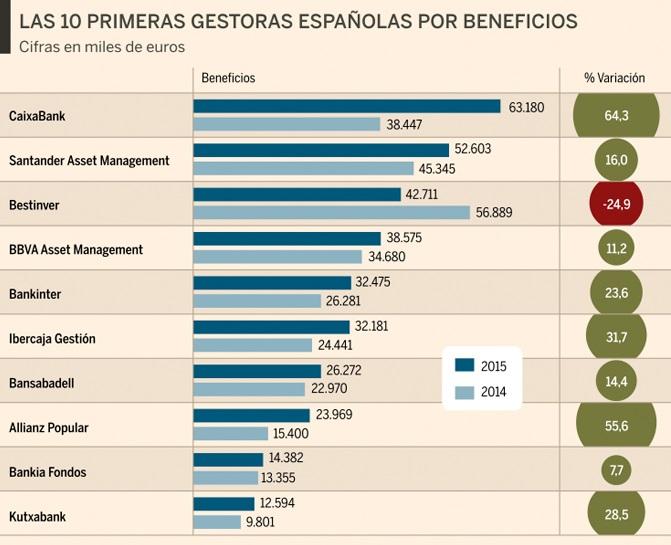 inversión caixabank gestoras españolas