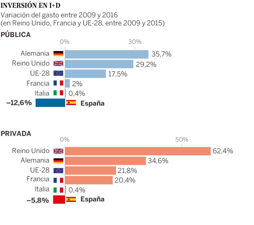 inversión i+d españa 2016