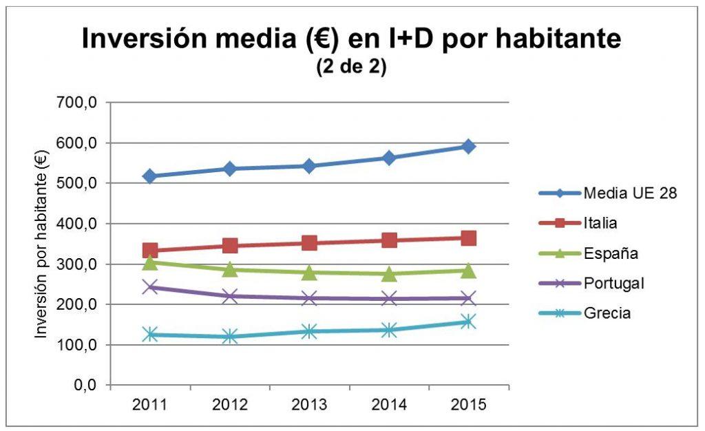 inversión i+d españa estadísticas por habitante