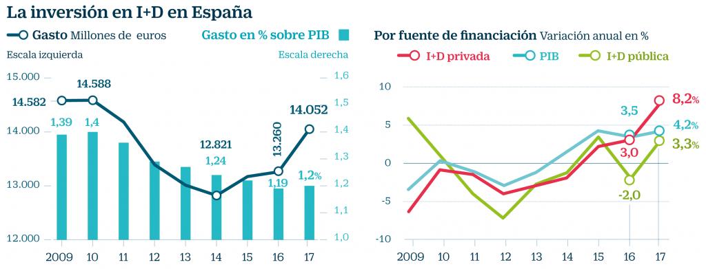 inversión i+d españa gastos