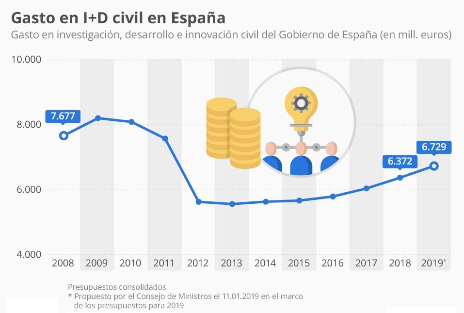 inversión i+d españa gasto civil