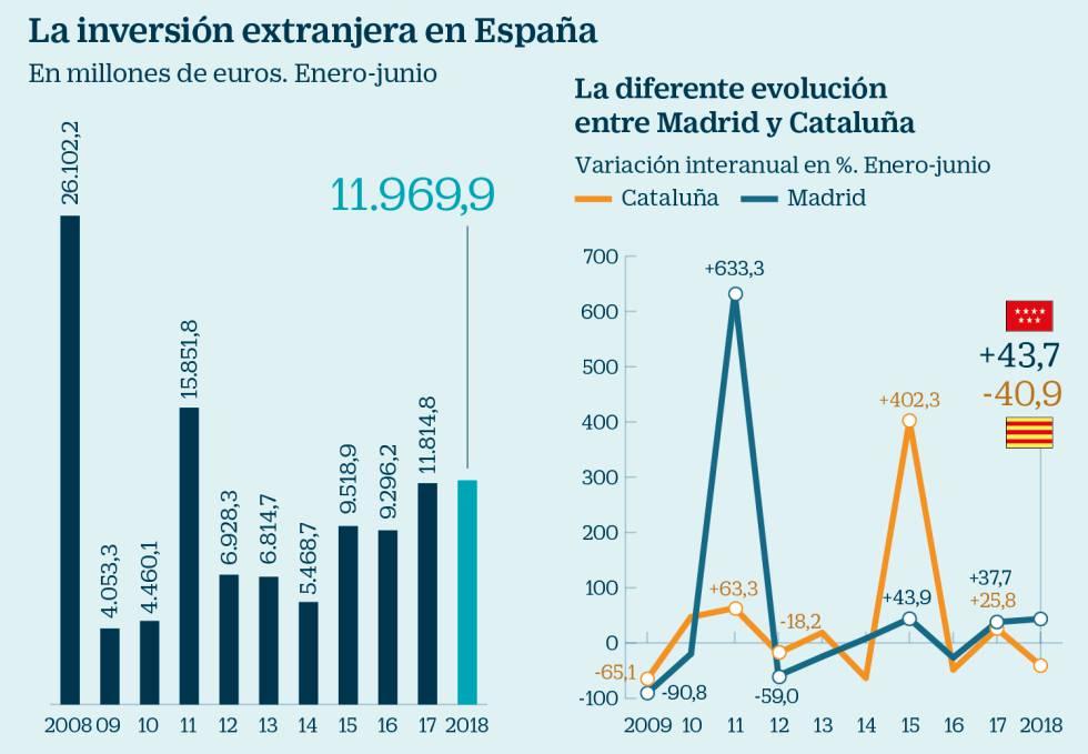 inversión madrid extranjera comparación cataluña