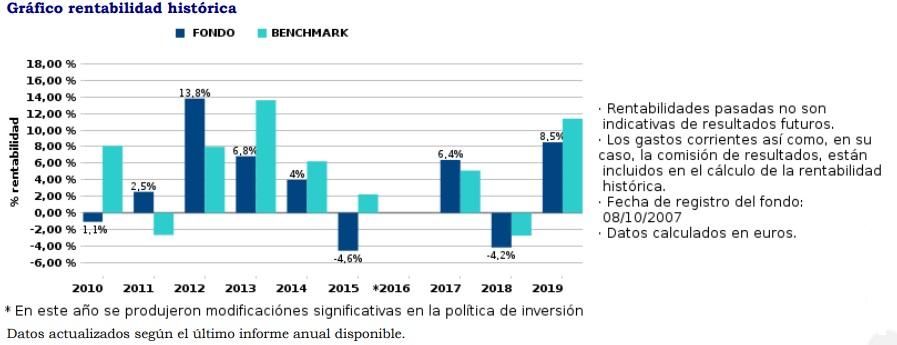 inversión moderada quality gráfico rentabilidad histórica