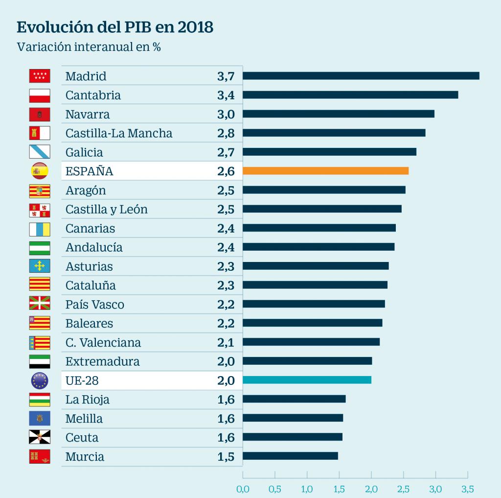 inversión por habitante comunidades autónomas ránking