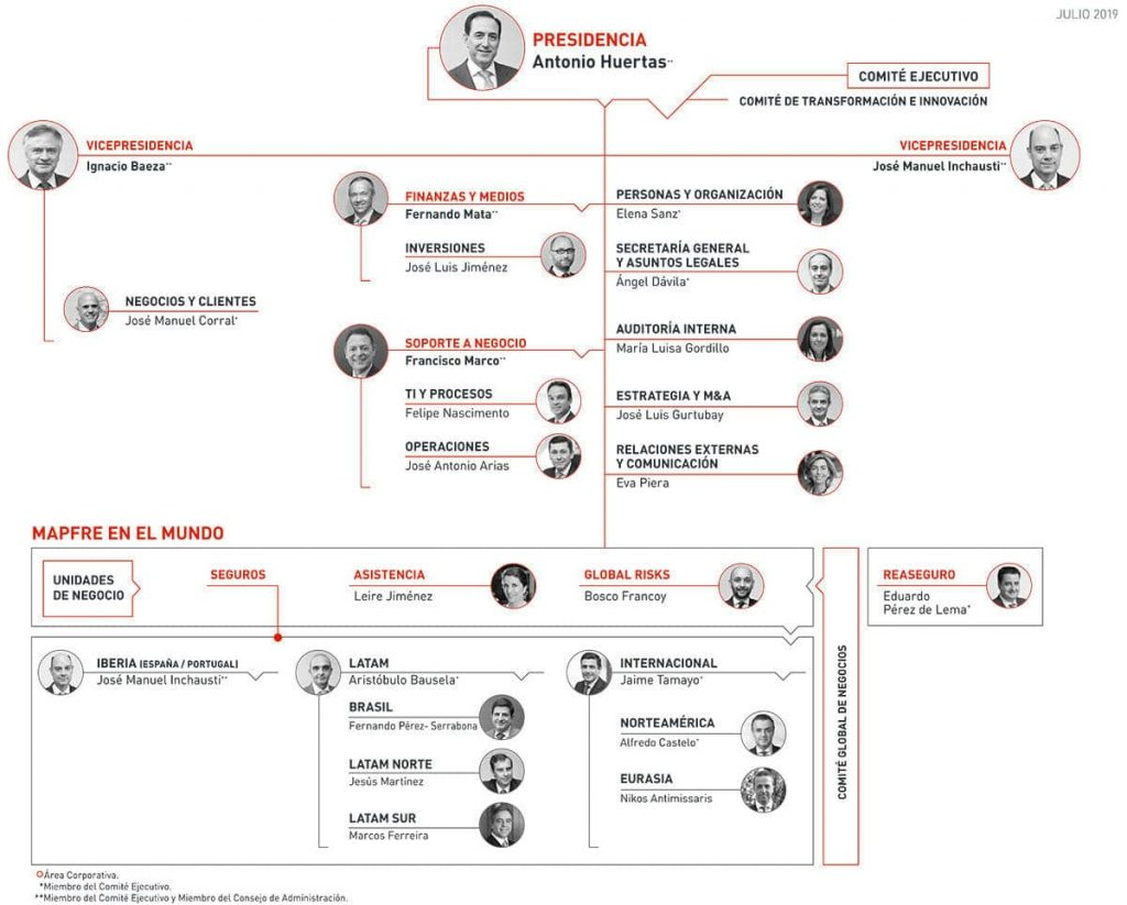 mapfre inversión comité ejecutivo