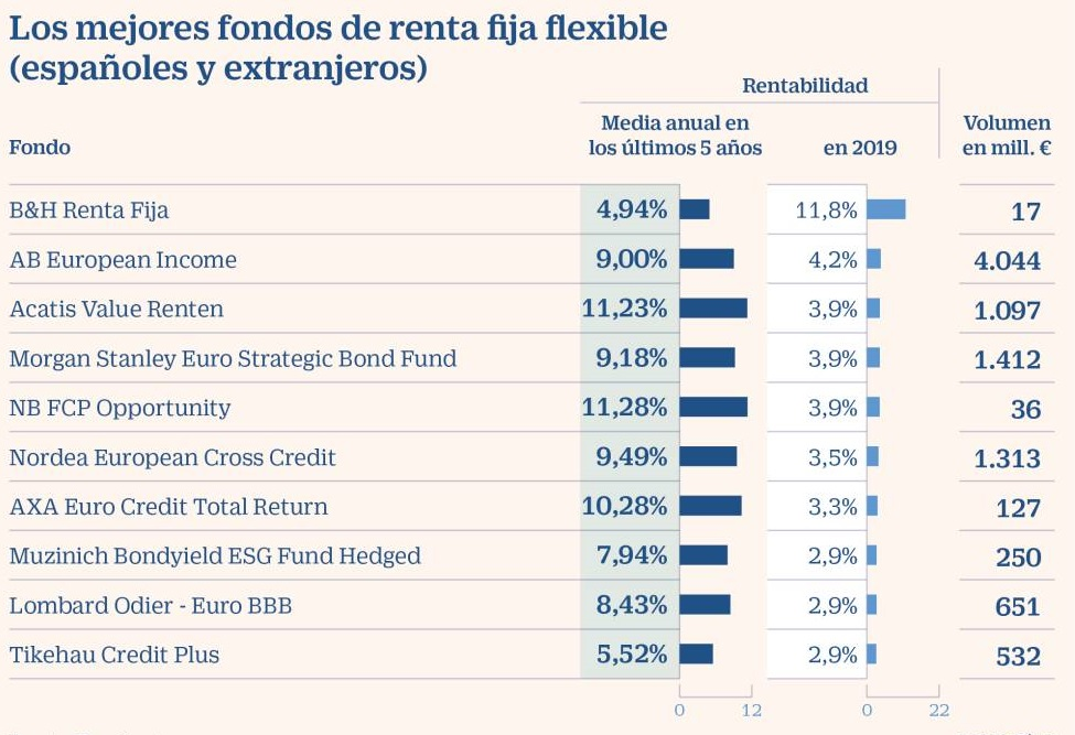 mejores fondos inversión renta fija flexible