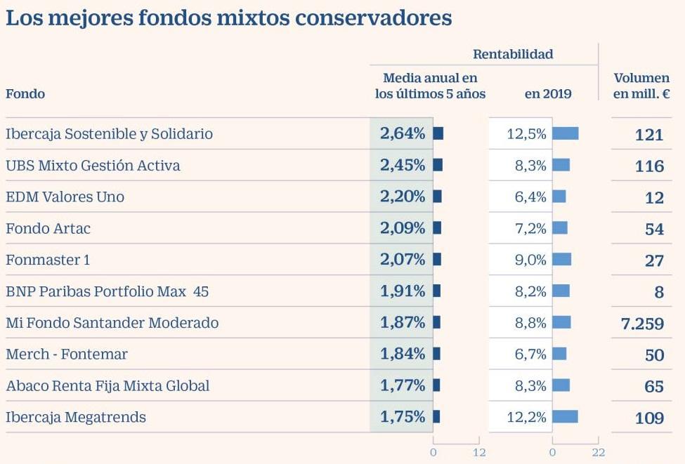 mejores fondos inversión mixtos conservadores
