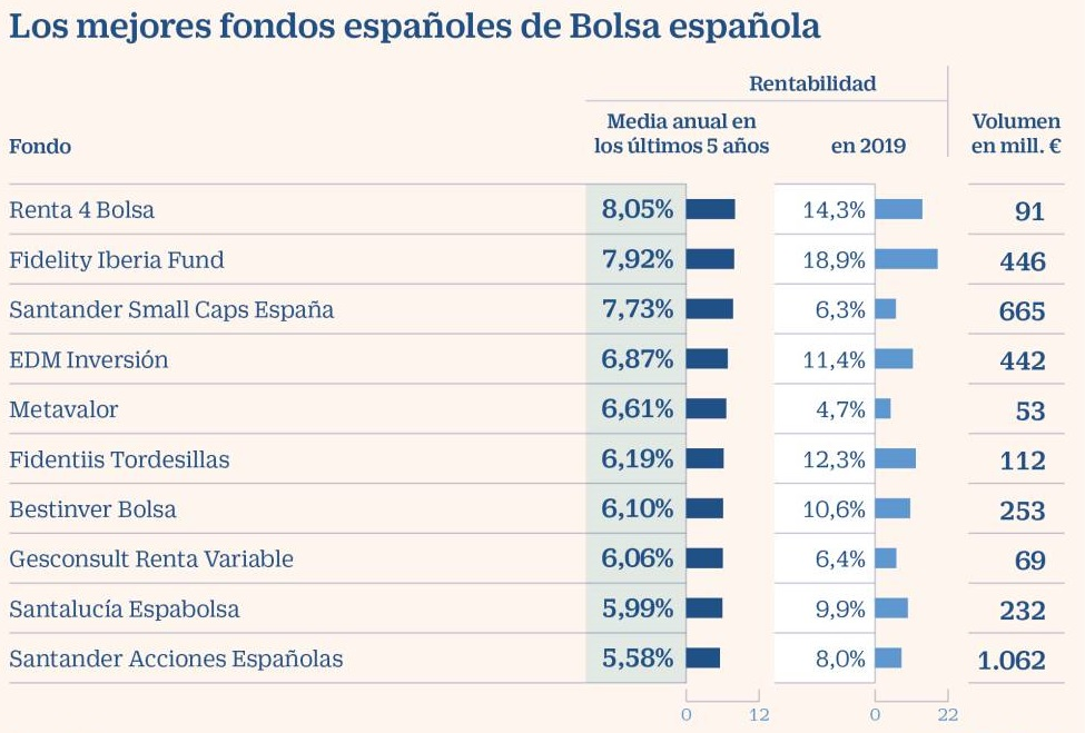 mejores fondos inversión bolsa española