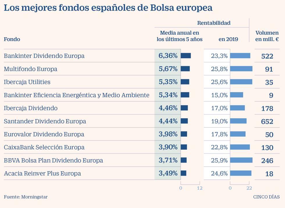 mejores fondos inversión españoles bolsa europea