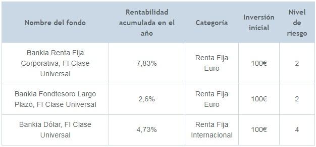mejores fondos inversión bankia ranking
