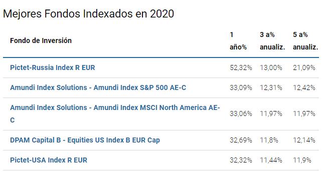 mejores fondos inversión indexados