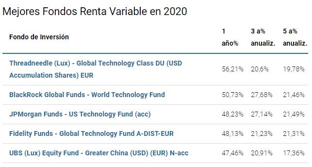 mejores fondos inversión renta variable