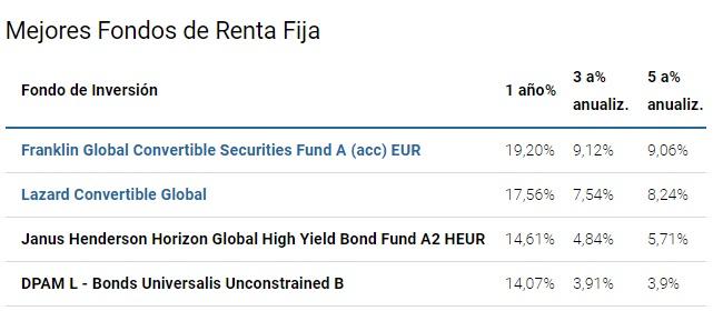 mejores fondos inversión renta fija