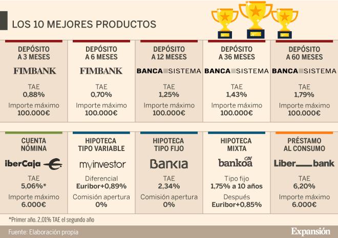 productos de inversión 10 mejores
