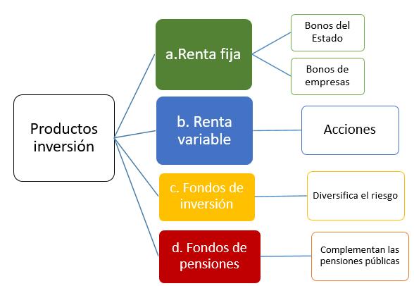 productos de inversión tipos