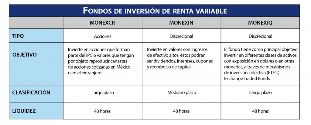 sociedades de inversión renta variable